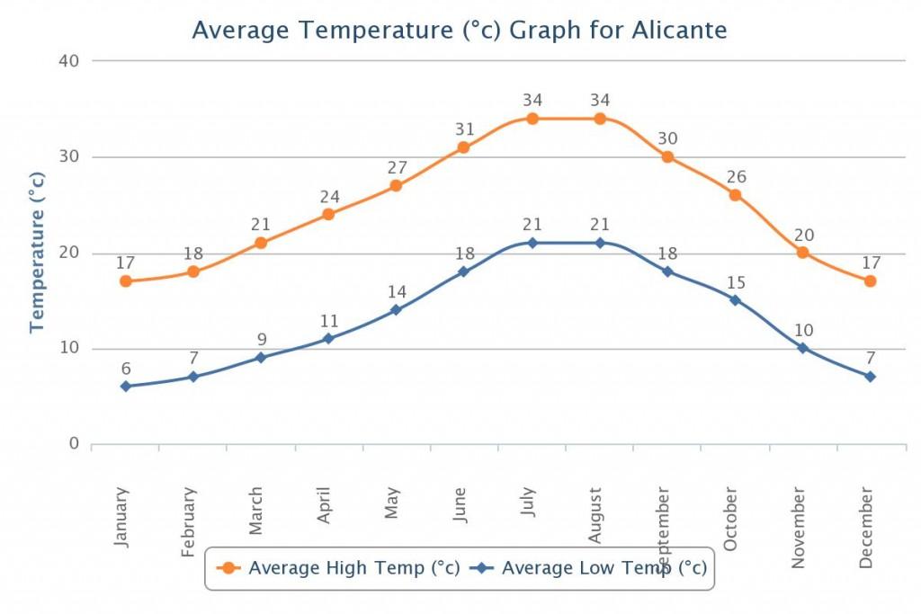 Temperatūra Alikantėje