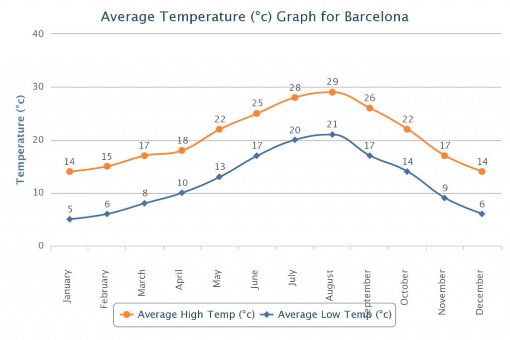 Temperatūra Barselonoje