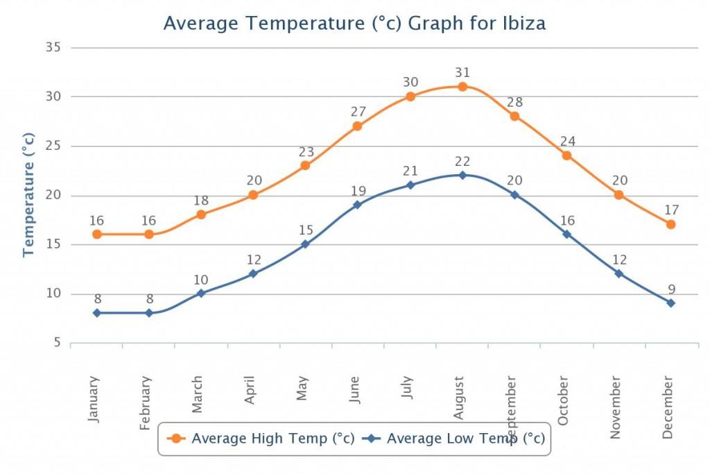 Temperatūra Ibizoje