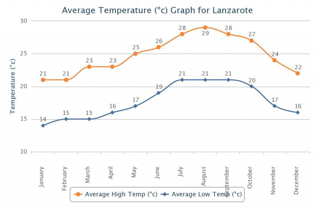 Temperatūra Lanzarotėje