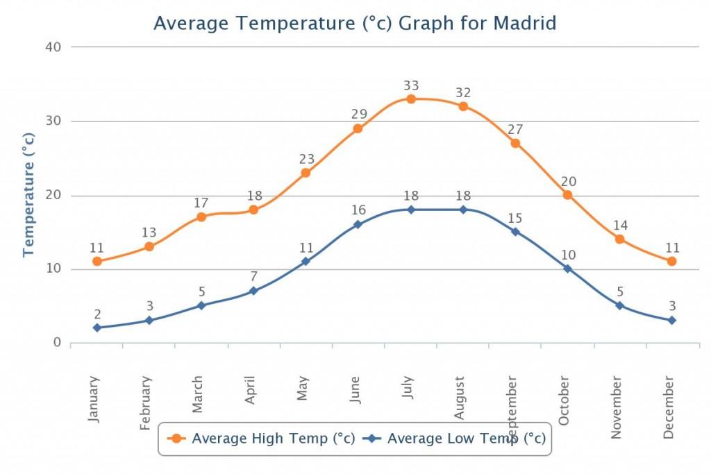 Temperatūra Madride