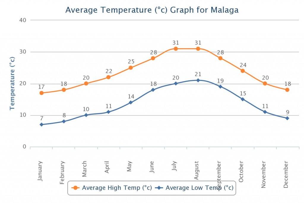 Temperatūra Malagoje