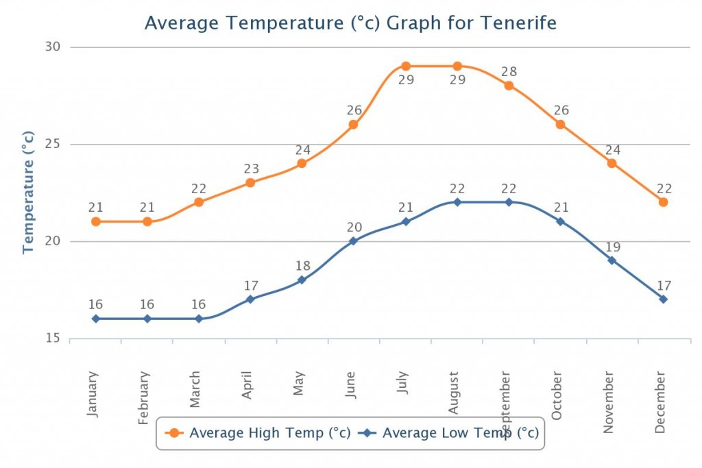 Temperatūra Tenerifėje